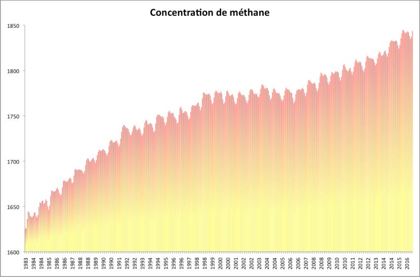 Concentration mensuelle entre juillet 1983 et septembre 2016. Source : NOAA.