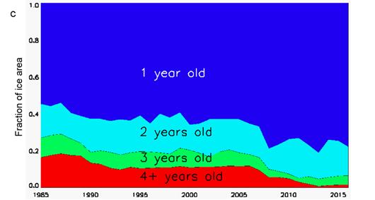 Evolution âge de la glace depuis 1985. Source : M. Tschudi.