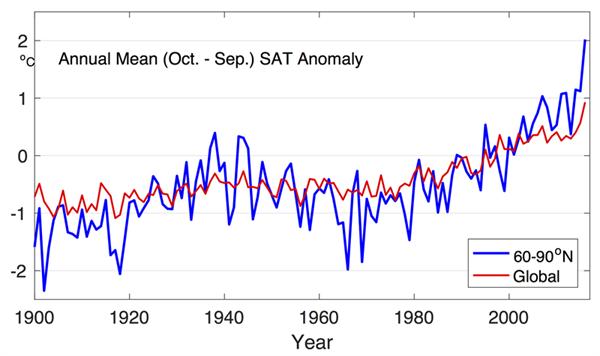 Température à la surface des terres arctiques (au nord de 60°N, en bleu) et température globale à la surface des terres (en rouge) pour la période 1900-2016 par rapport à la moyenne 1981-2010. Source : CRUTEM4.