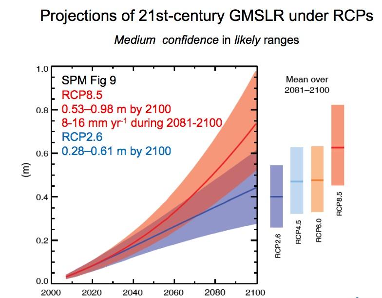 Projections d'élévation du niveau de la mer selon les différents scénarios de réchauffement. Source : GIEC, 2013.