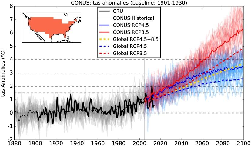 Anomalies de températures annuelles pour les USA et le globe (basées sur 32 modèles du CMIP5). Source : Karmalkar, Bradley (2017).