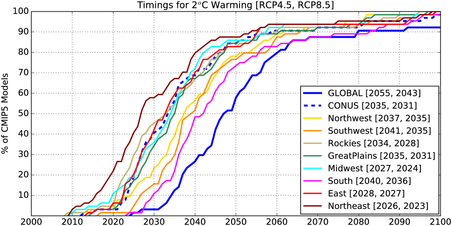 Comparaison du timing de franchissement du seuil des 2°C pour le globe, les USA et les grandes régions américaines selon les projections des modèles (64 projections, dont 32 RCP4.5 + 32 RCP8.5). Source : Karmalkar & Bradley, 2017.