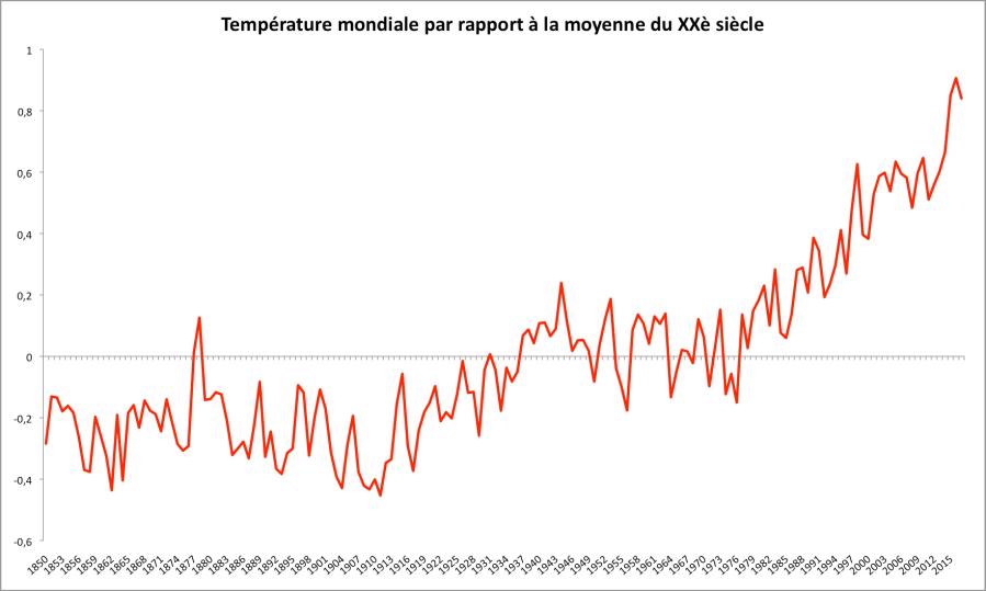 Température mondiale par rapport à la moyenne du XXè siècle entre 1850 et 2017 (prévision). D'après : Met Office.