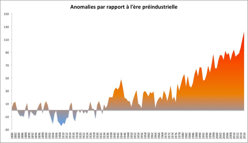 Anomalies de température par rapport à la période 1880-1899. D'après les chiffres de la NASA.