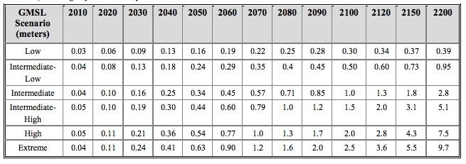 Scénarios d'élévation du niveau de la mer en mètres (moyenne de 19 ans centrées sur chaque décade) initialisés en 2000. Source : NOAA.