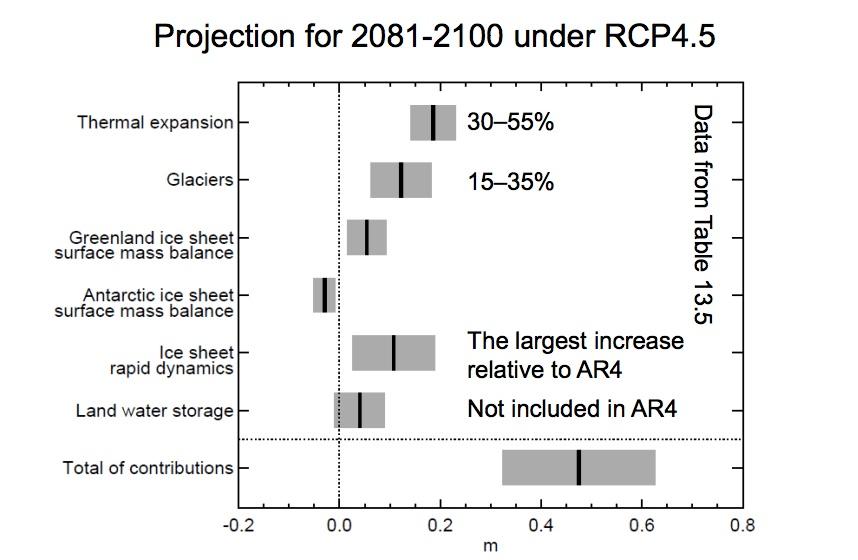 Contributions à l'élévation du niveau de la mer pour le scénario RCP 4.5. Source : GIEC, 2013.