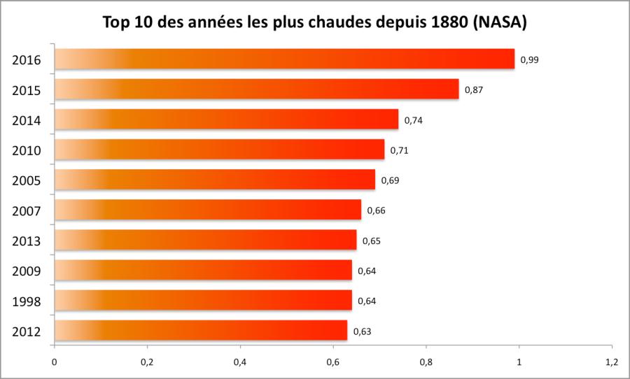 Années les plus chaudes d'après la NASA. Ecart à la moyenne 1951-1980.
