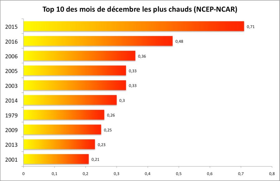Anomalies de température par rapport à la moyenne 1981-2010. Source : NCEP-NCAR.