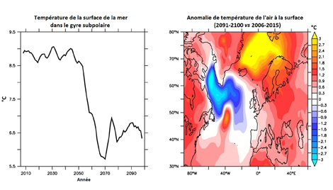 Exemple d'un refroidissement rapide dans le gyre prédit par l'une des projections climatiques. A gauche : évolution temporelle de la température de surface de la mer. A droite : écarte entre la température de l'air à la surface de la mer, entre le début et la fin du XXIe siècle. Crédit : Giovanni Sgubin – EPOC.