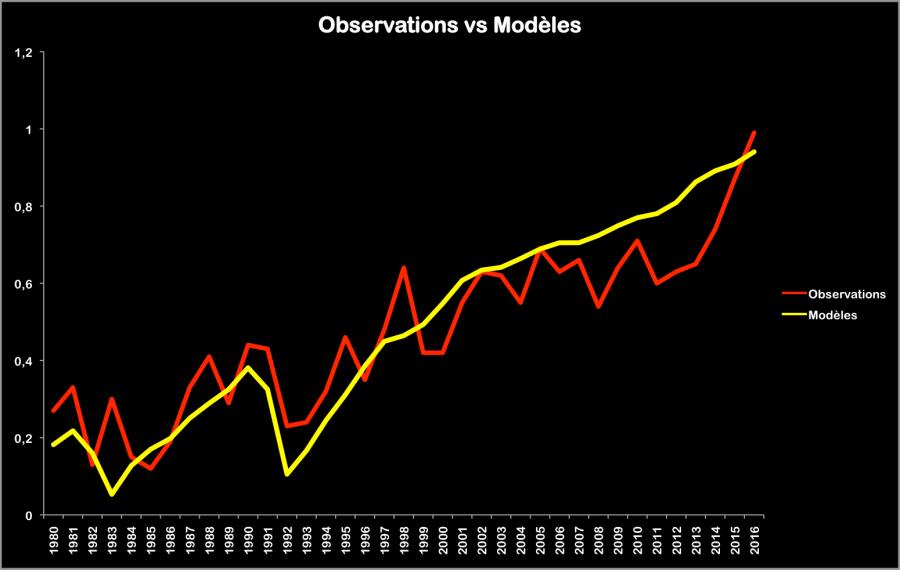 Prévision centrale des modèles (scénarios RCP 4.5 et RCP 8.5) en jaune ; température mondiale d'après NASA GISS (écart à la moyenne 1951-1980).