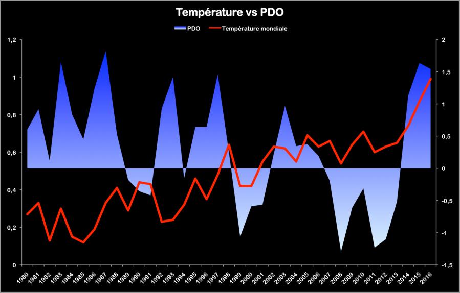 Température annuelle globale (source : NASA) par rapport à 1951-1980 et indice PDO annuel (source : jisao.washington).