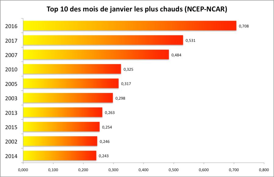 Anomalies de température par rapport à la moyenne 1981-2010 d'après les données NCEP-NCAR.