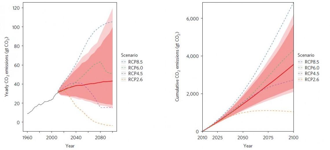 De grandes chances de dépasser les 2°C d'ici 2100
