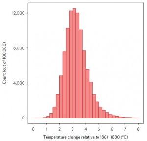 temperature_projections-300x288