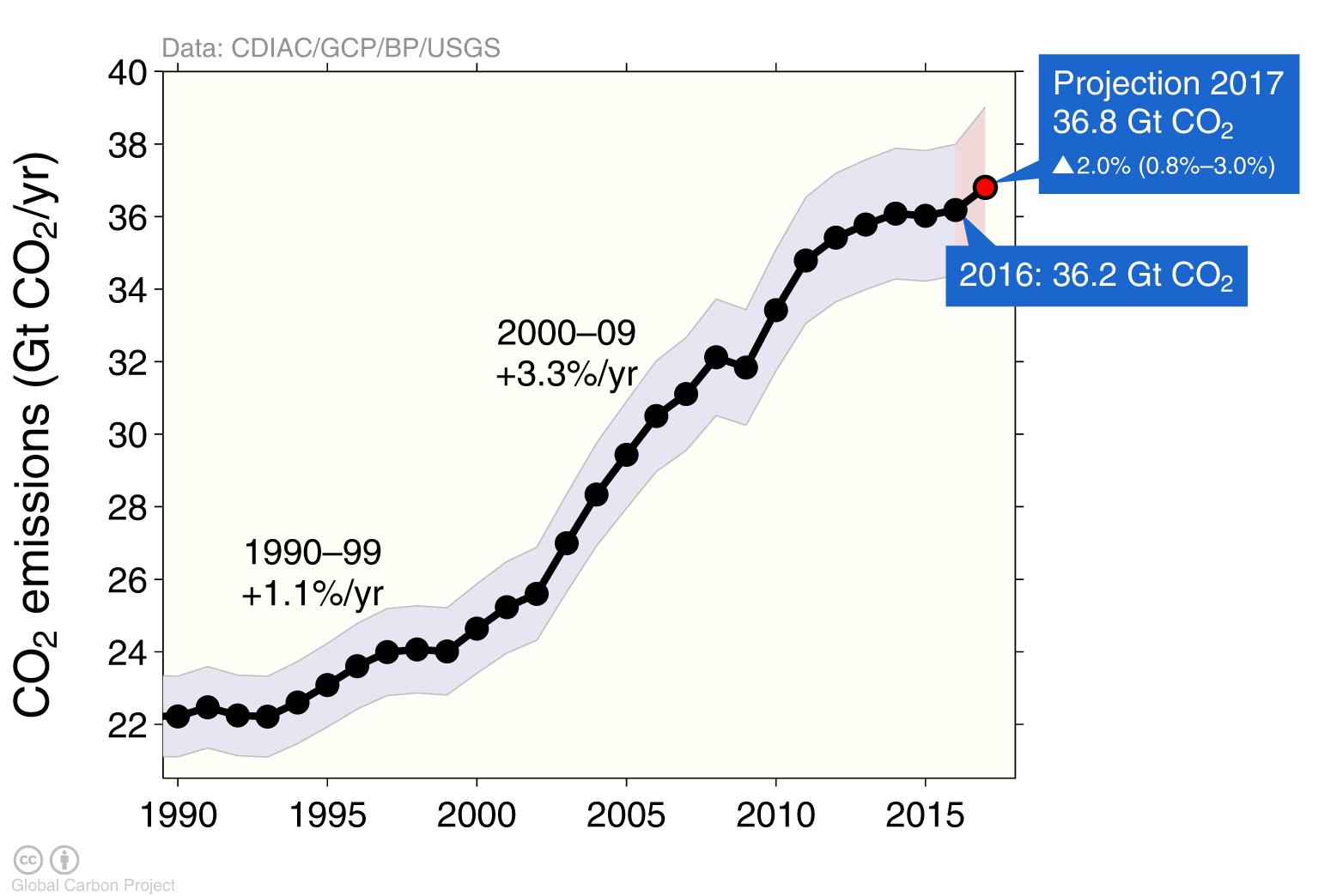 Hausse des émissions de CO2 en 2017