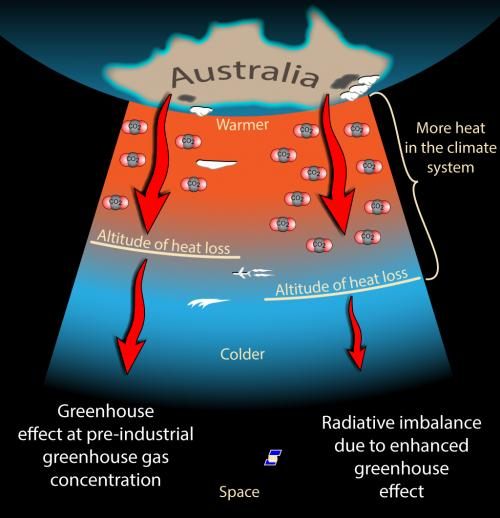 co2SaturationMyth_Atmosphere_med