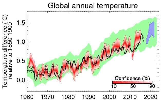 La prévision de température du Met Office pour 2018-2022