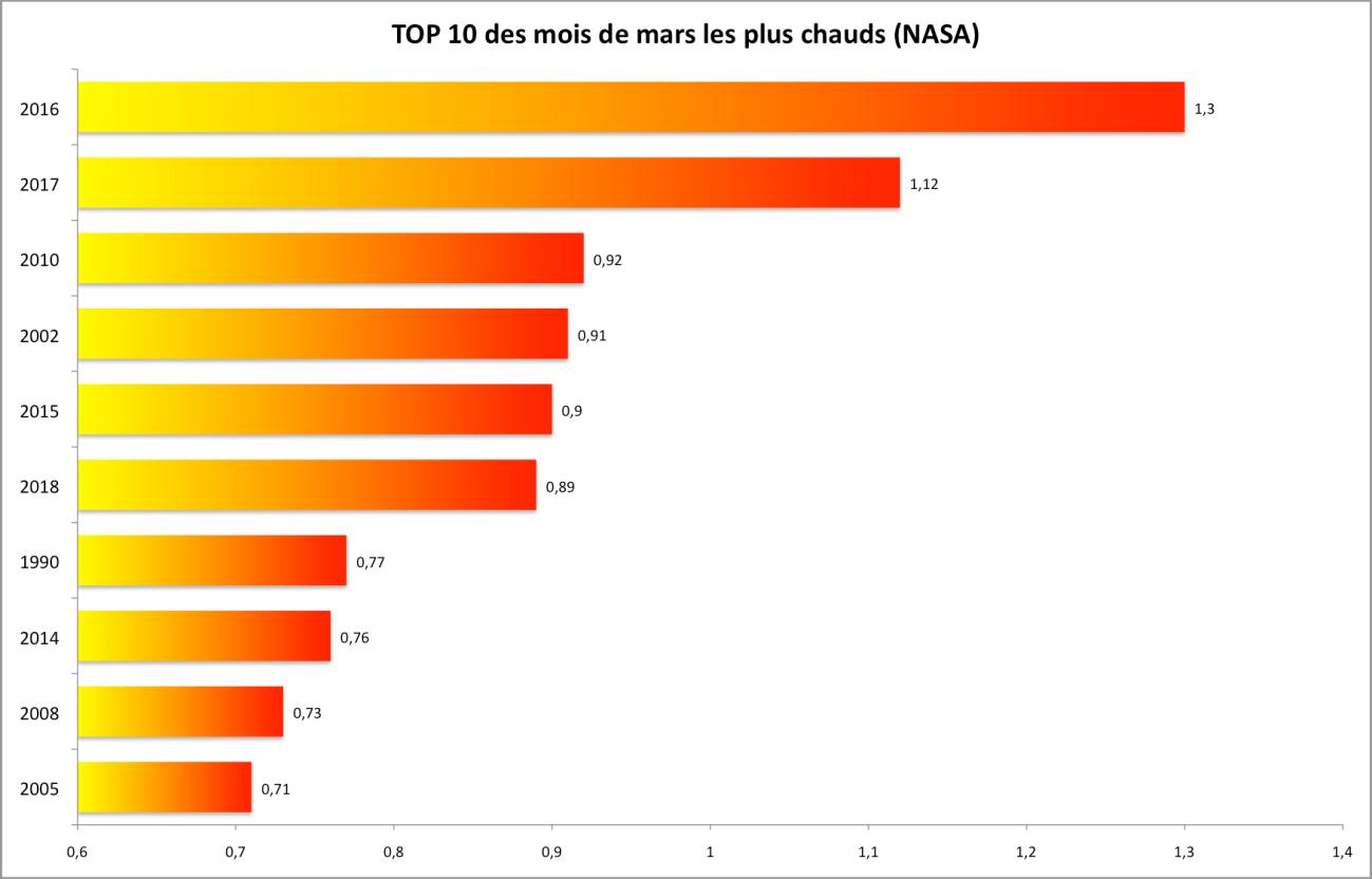 top 10 mars Nasa