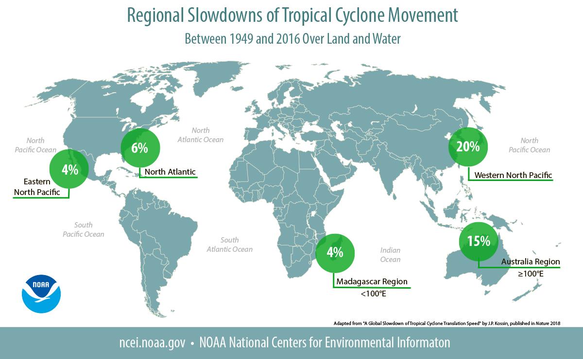 Des cyclones plus lents et plus destructeurs