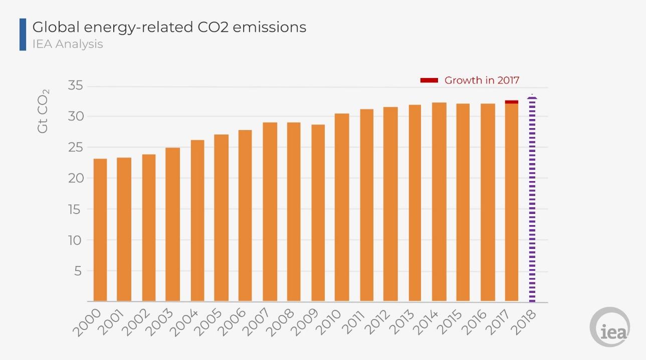 Nouvelle hausse des émissions de CO2 liées à l'énergie en 2018