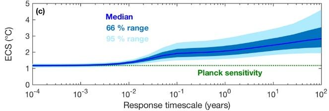Sensibilité climatique : vers une réconciliation entre observations et modèles