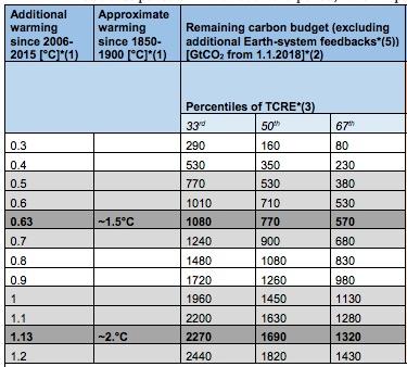 Rapport spécial du GIEC sur les conséquences d'un réchauffement planétaire de 1,5 °C
