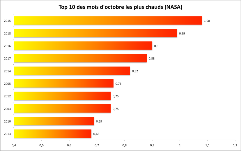 top 10 octobre 2018 nasa