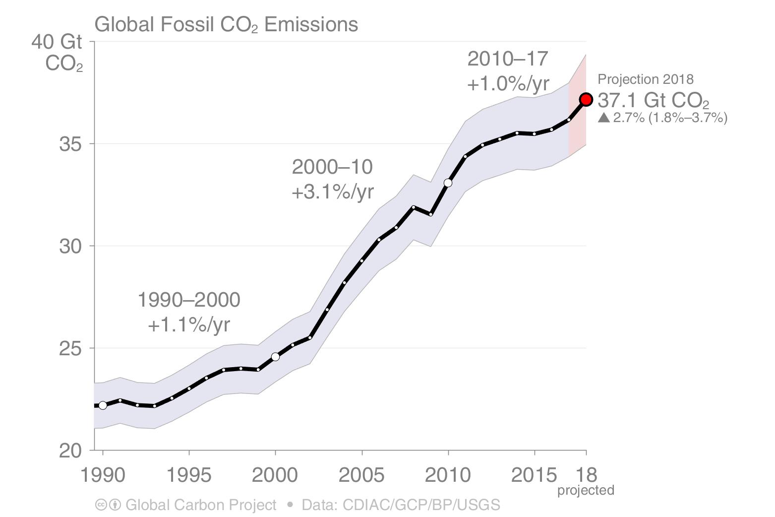Forte croissance des émissions mondiales de CO2 en 2018