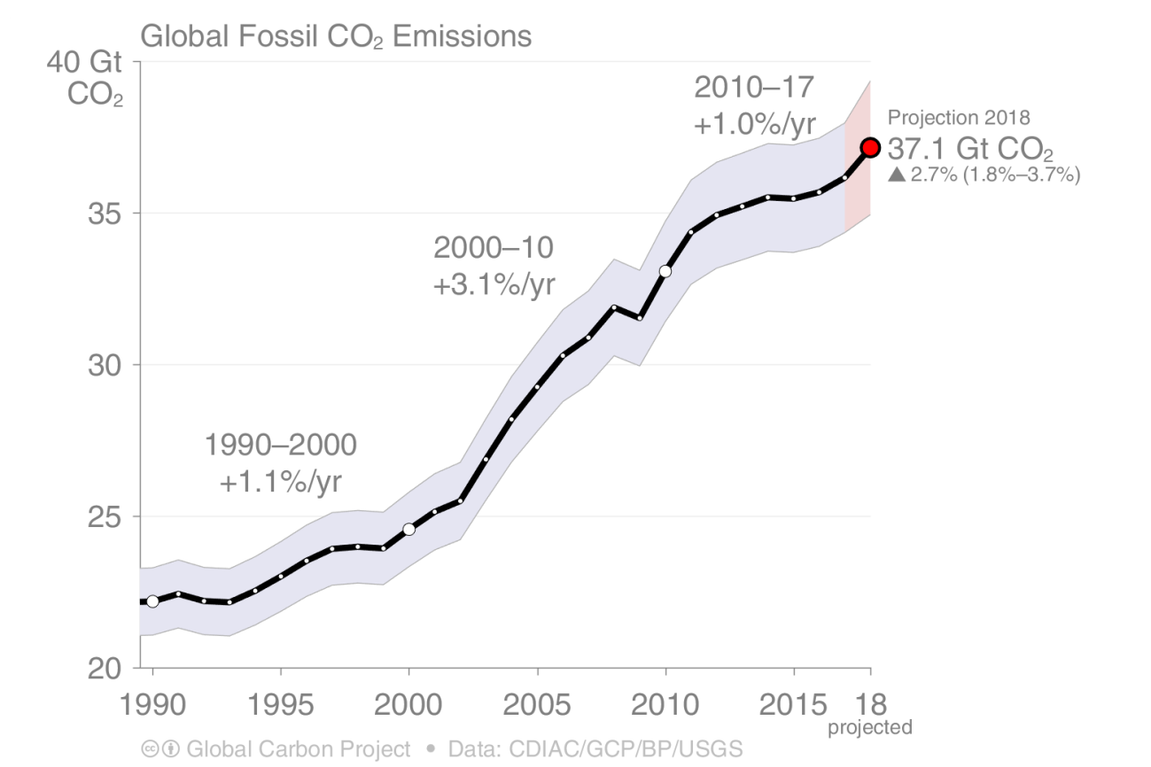 s09_2018_FossilFuel_and_Cement_emissions_1990