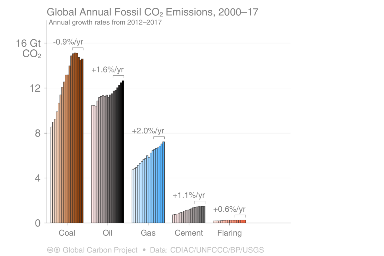 s30_2018_CO2growthbars_category