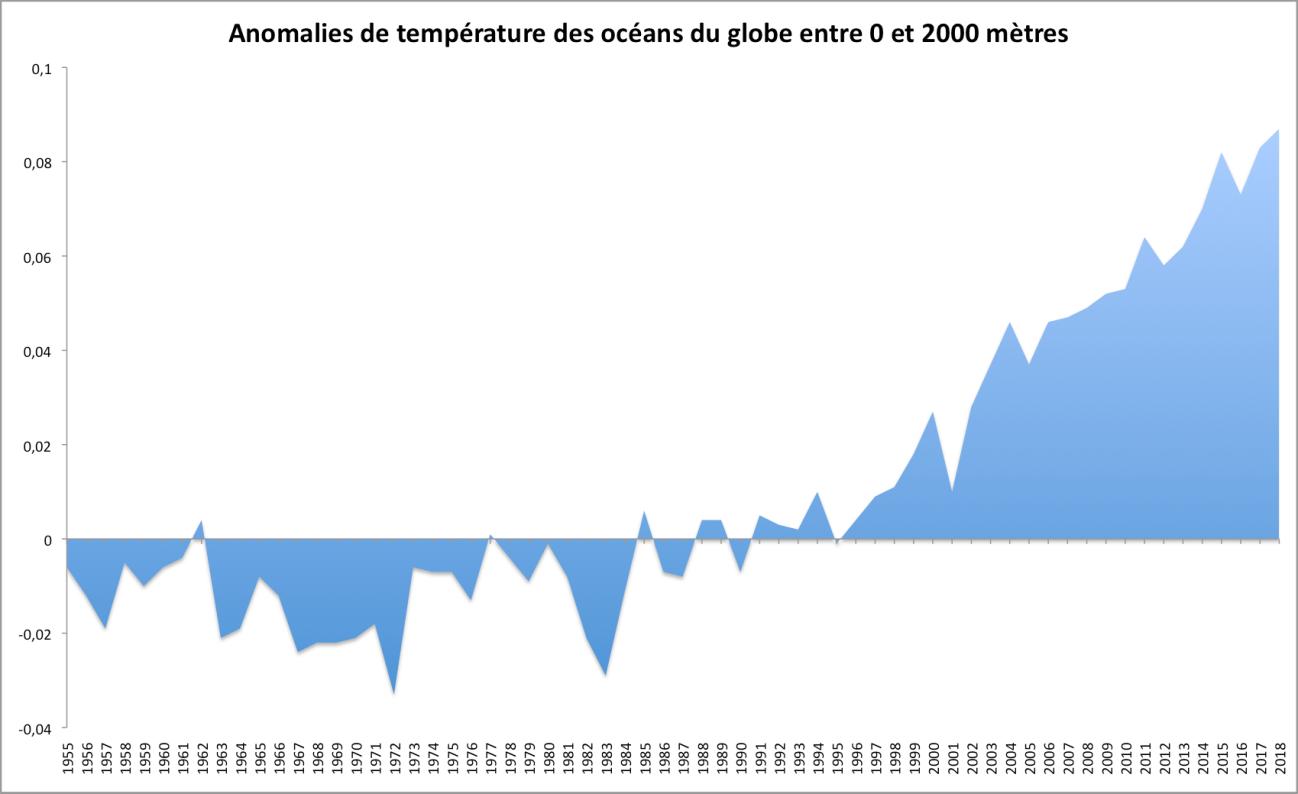 ocean anom 0-2000