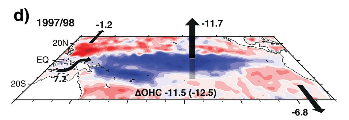 Océans : les transferts de chaleur liés à El Niño