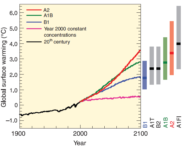 SRES-and-global-temperature-prediction-A1FI-A1B-A2-B1-B2-etc-different-GHGs