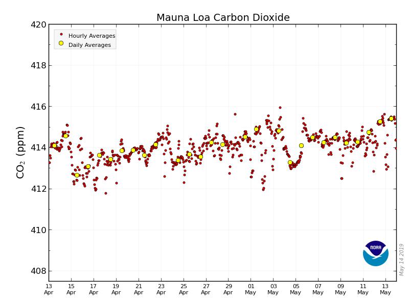 La barre des 415 ppm de CO2 franchie pour la première fois en mai 2019