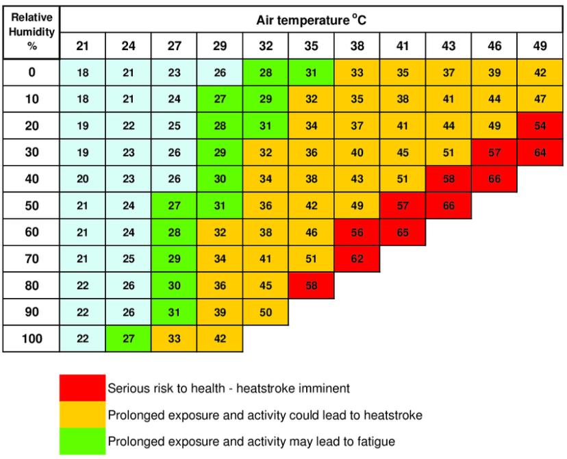 Apparent-temperature-heat-index-in-degrees-Celsius-according-to-air-temperature-and