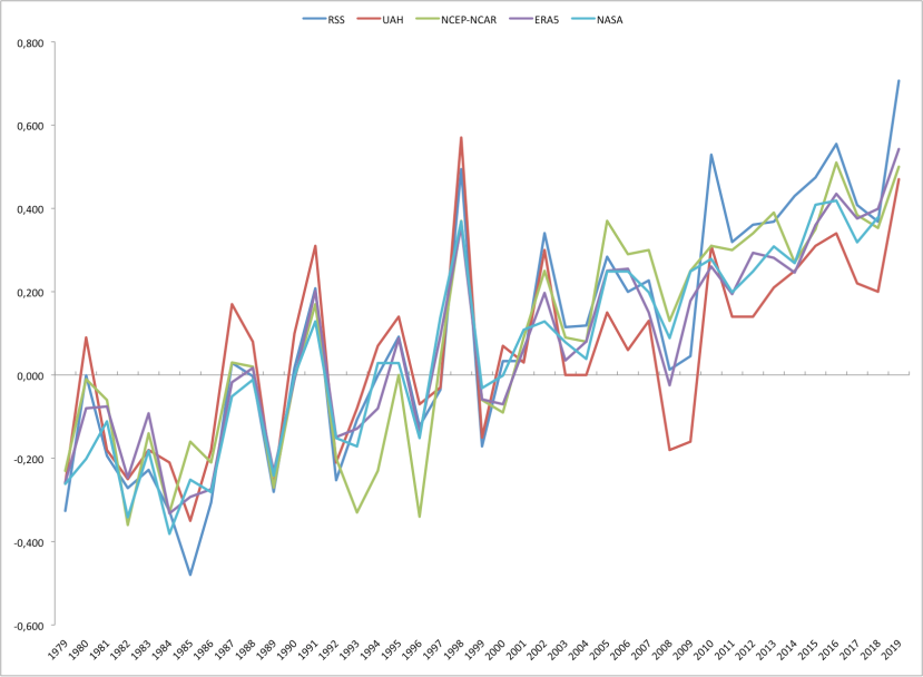 Comparaison données juin 2019