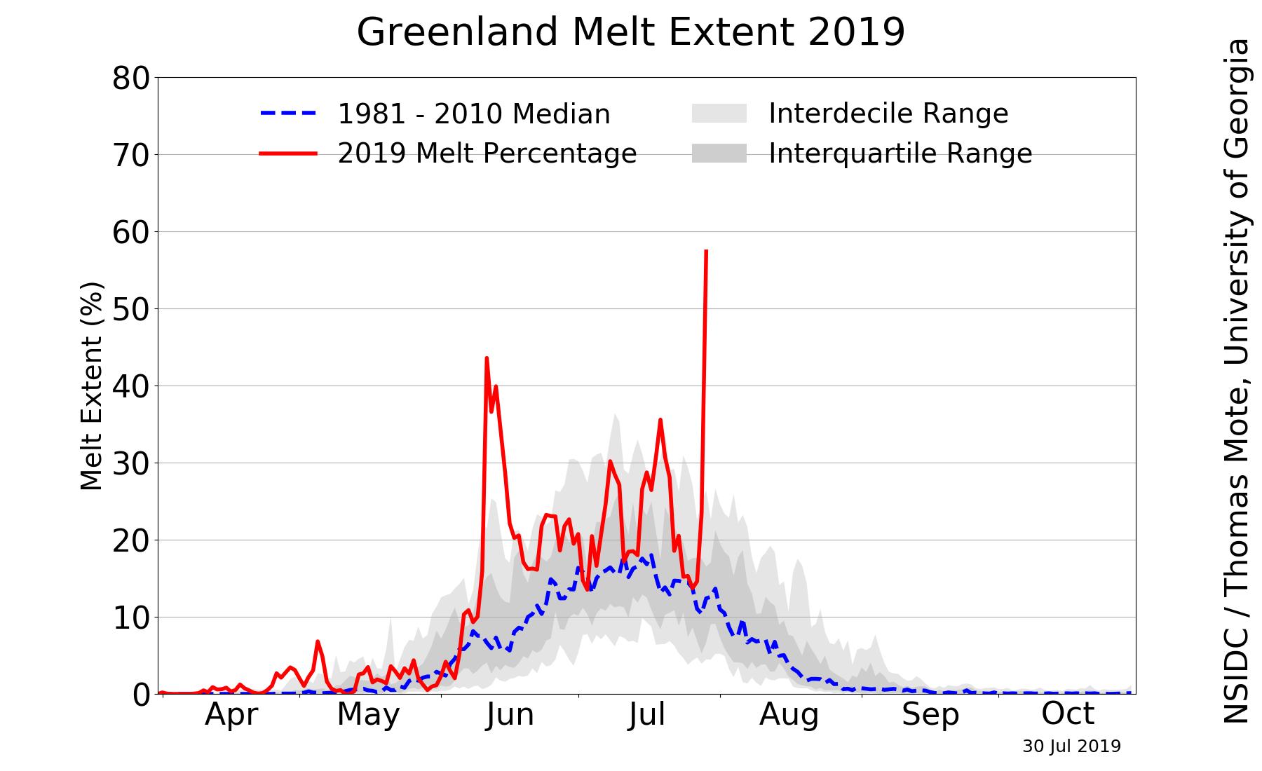 Fonte majeure à la surface du Groenland