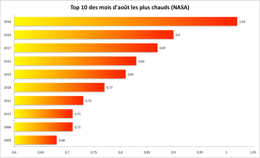 top 10 NASA aout 2019