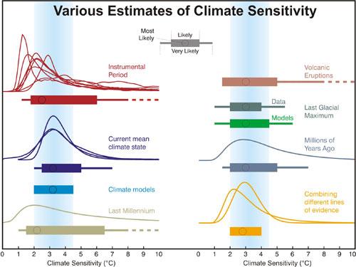 Une sensibilité climatique réévaluée à partir des observations