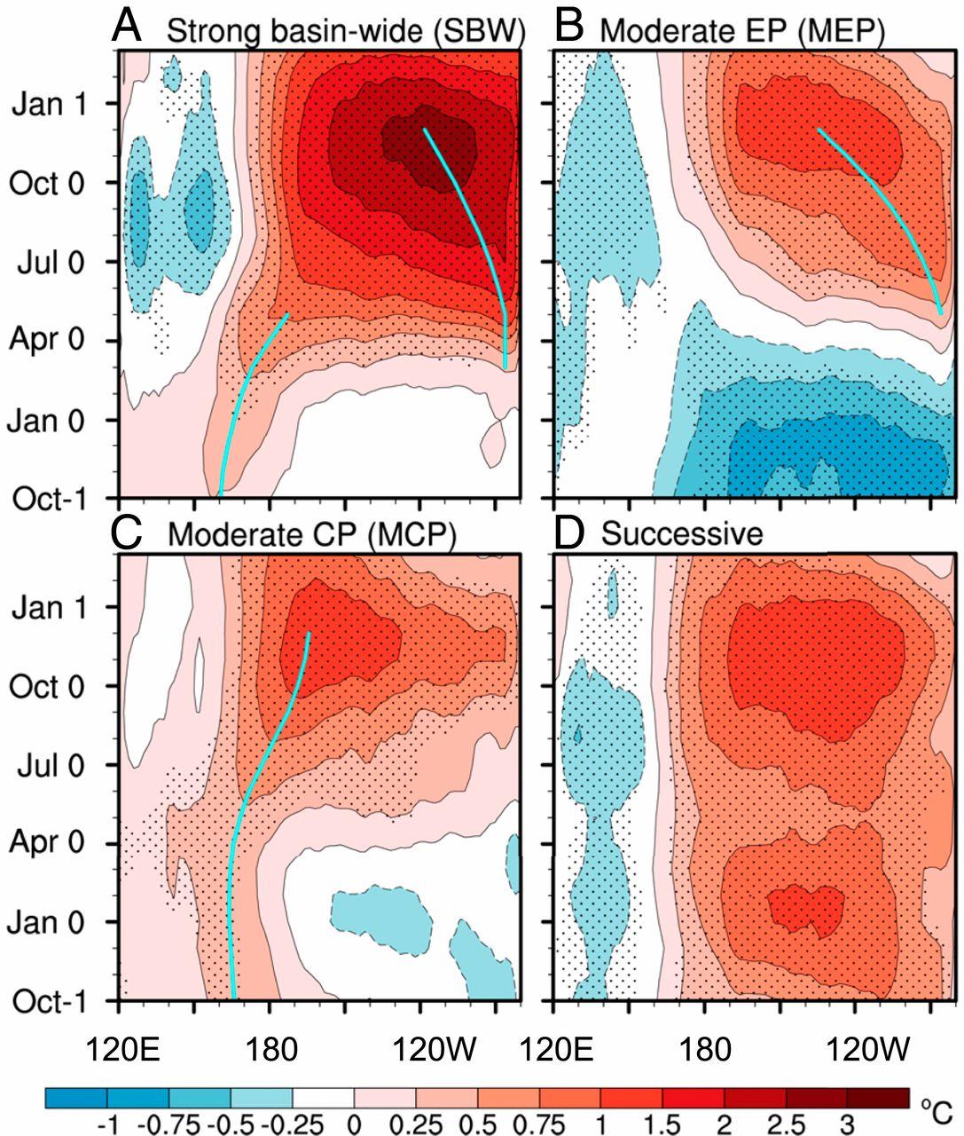 L'évolution passée d'El Niño laisse présager de futurs événements extrêmes