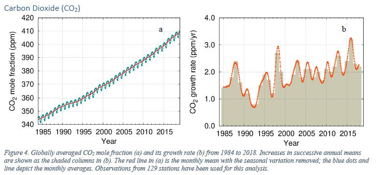 Bilan des gaz à effet de serre en 2018