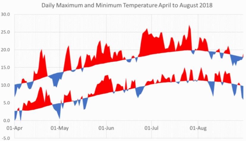 daily-maximum-and-minimum-temperature-april-to-august-2018