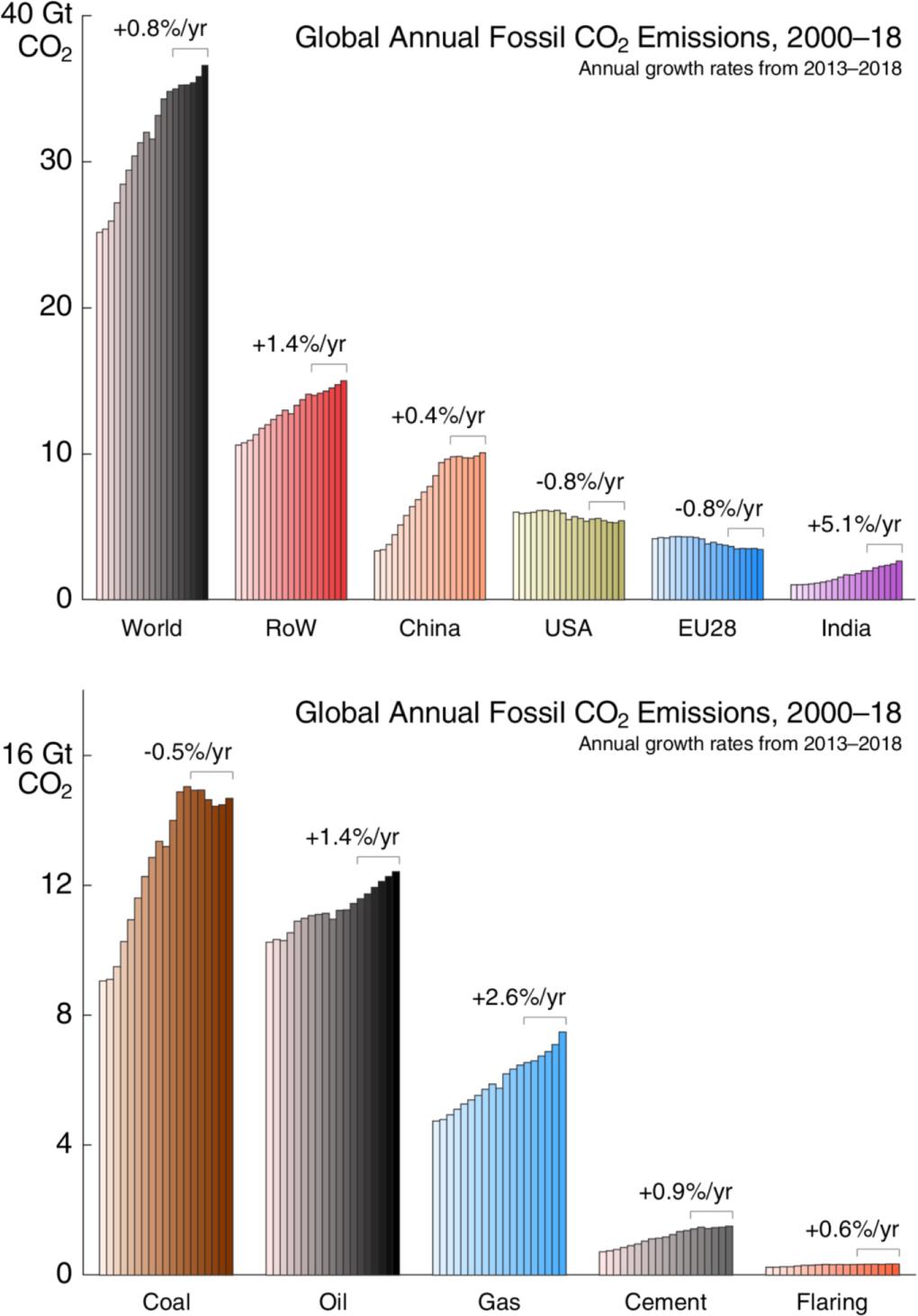 Niveau record pour les émissions de CO2 d'origine fossile