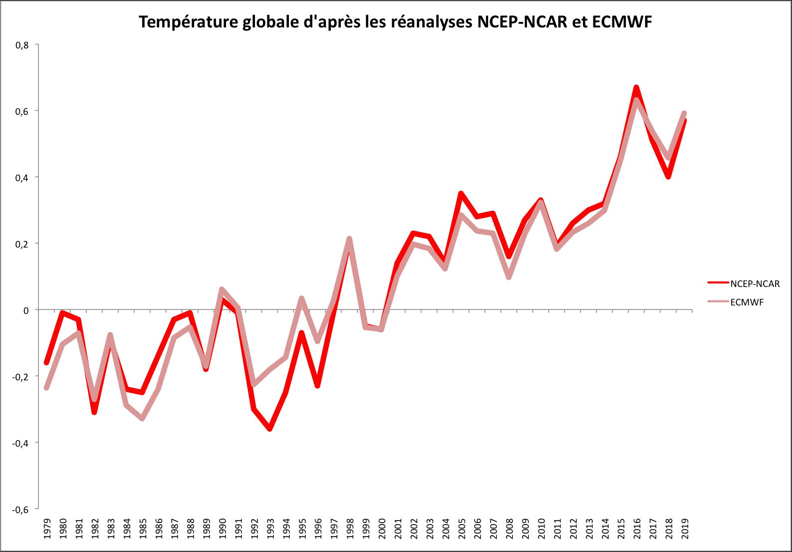 Les premiers bilans de température globale pour 2019
