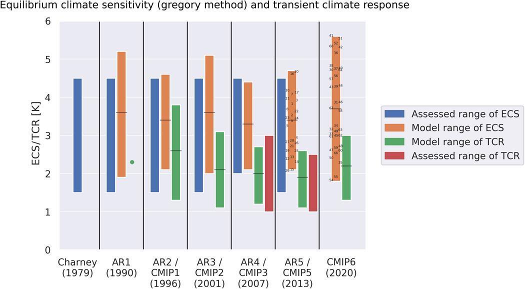 Le réchauffement de la dernière génération de modèles climatiques probablement causé par les nuages