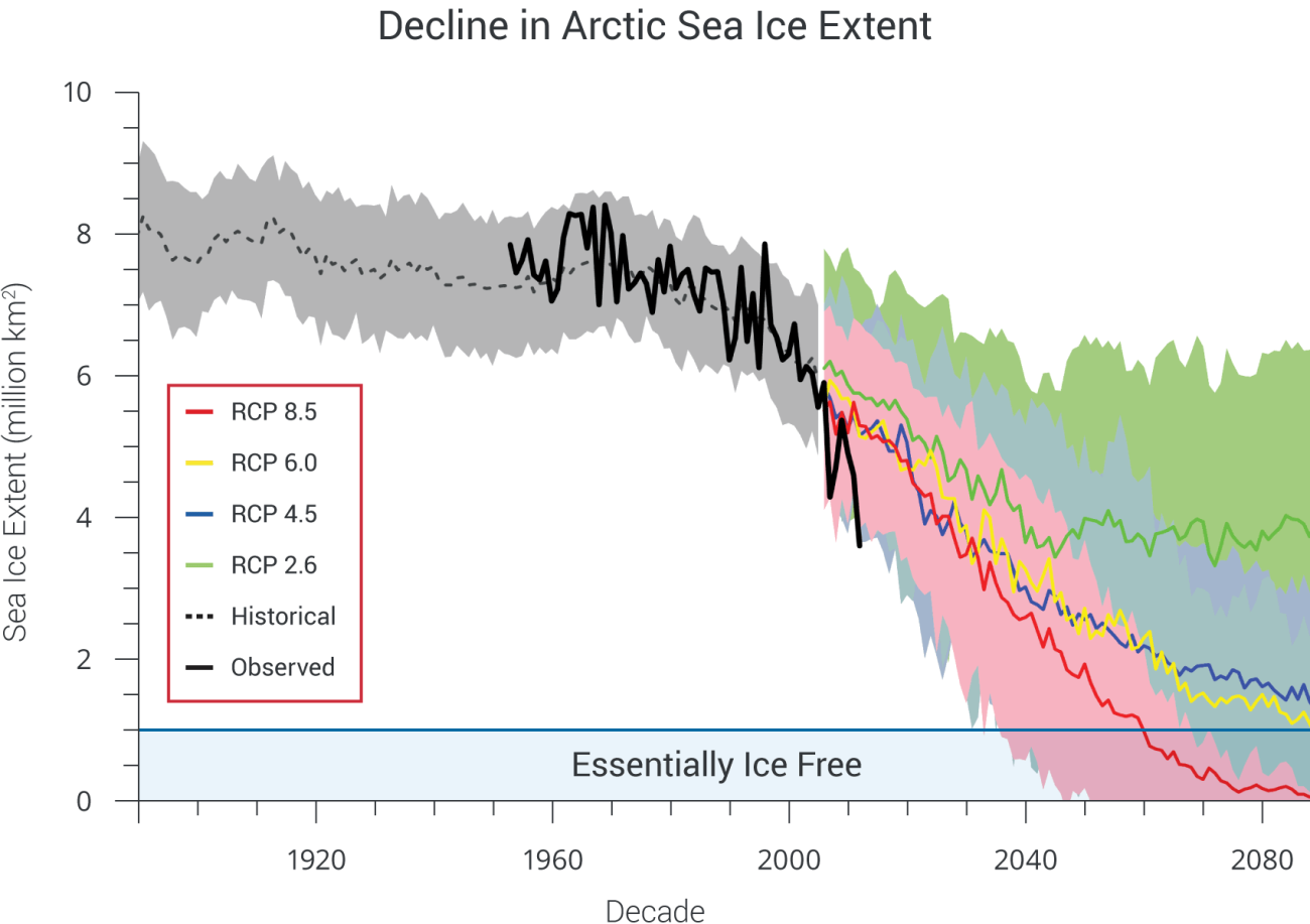 CS_sea-ice-projections_V6_0