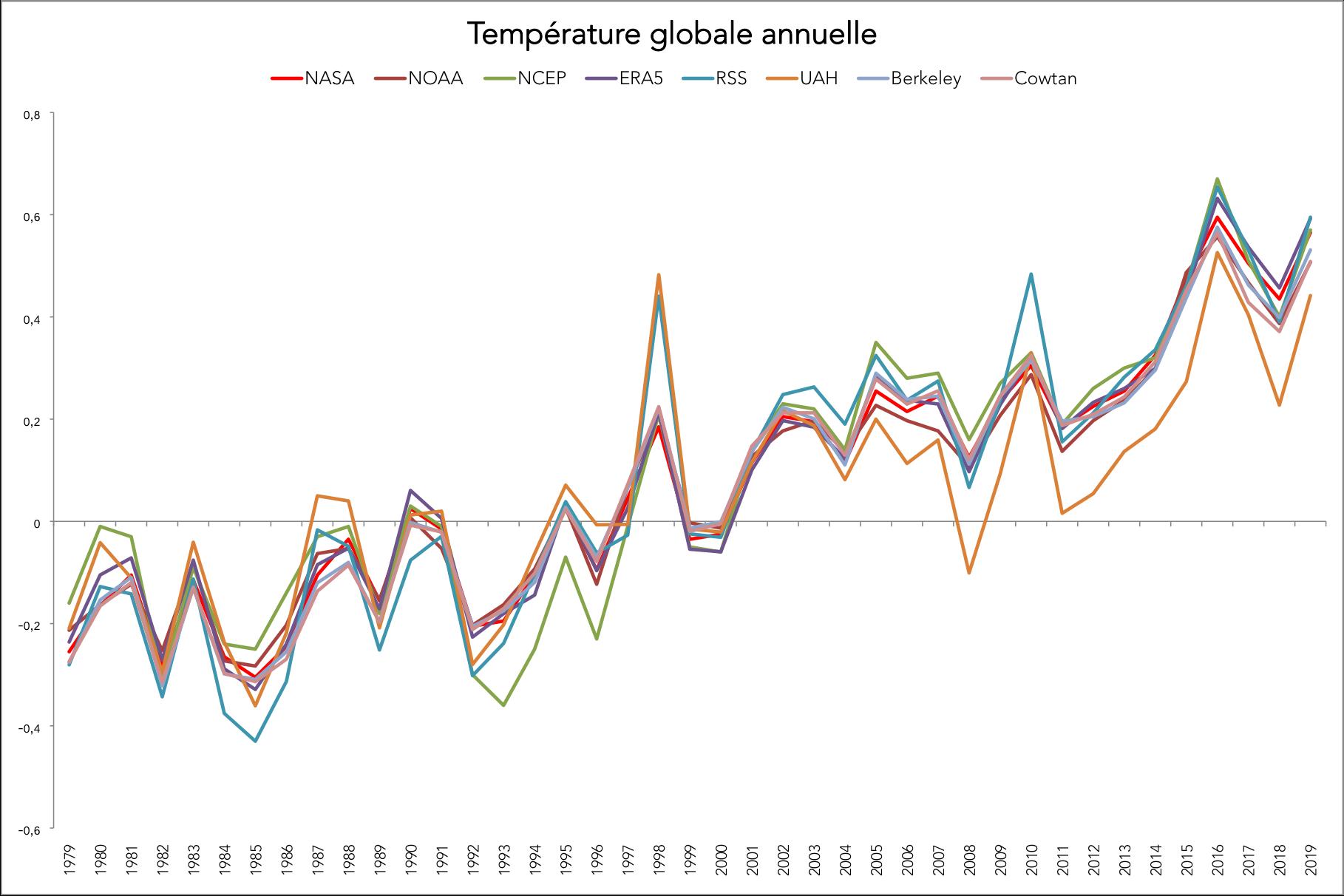 Comparatif des différentes mesures de température globale