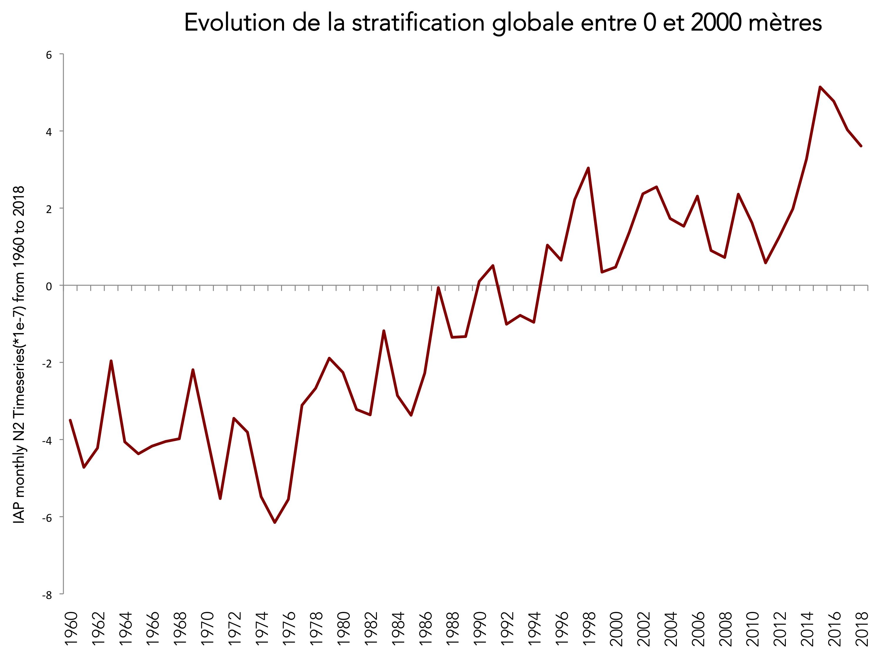 L'océan plus stratifié avec le réchauffement climatique