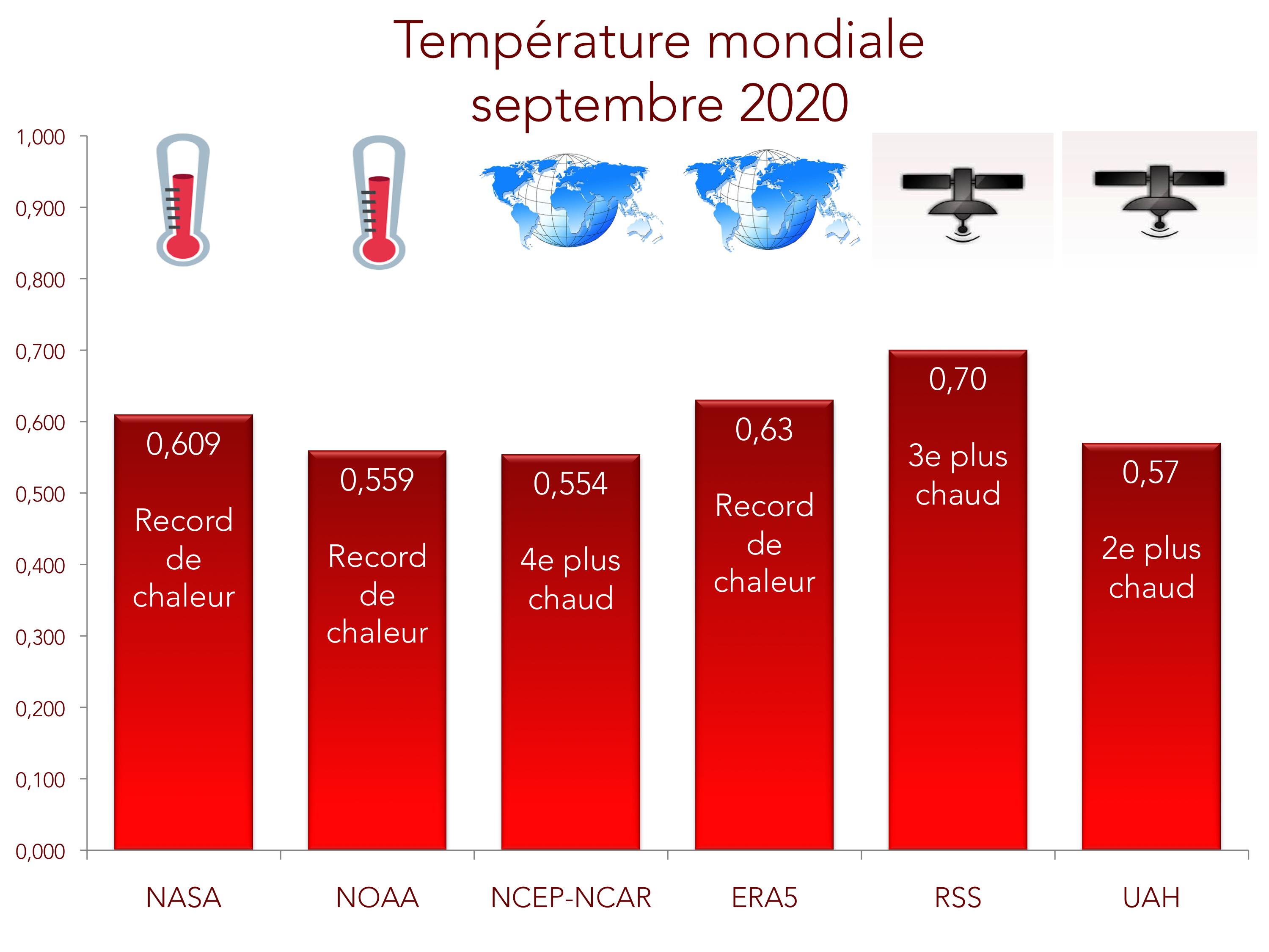Bilan de température globale pour septembre 2020 (définitif)