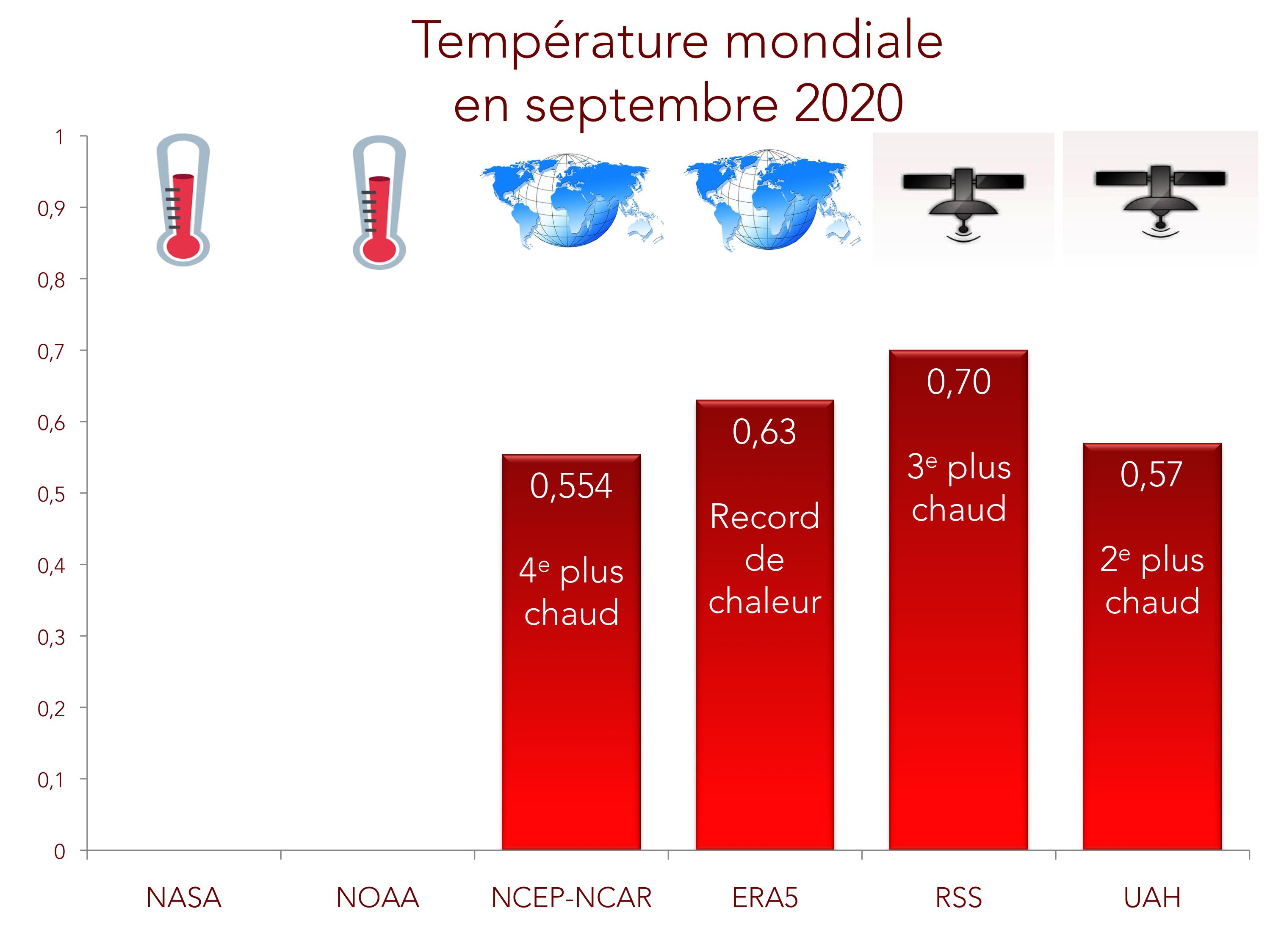 Bilan de température globale pour septembre 2020 (provisoire)